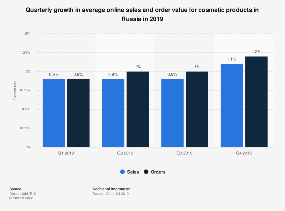 Statistic: Quarterly growth in average online sales and order value for cosmetic products in Russia in 2019   Statista