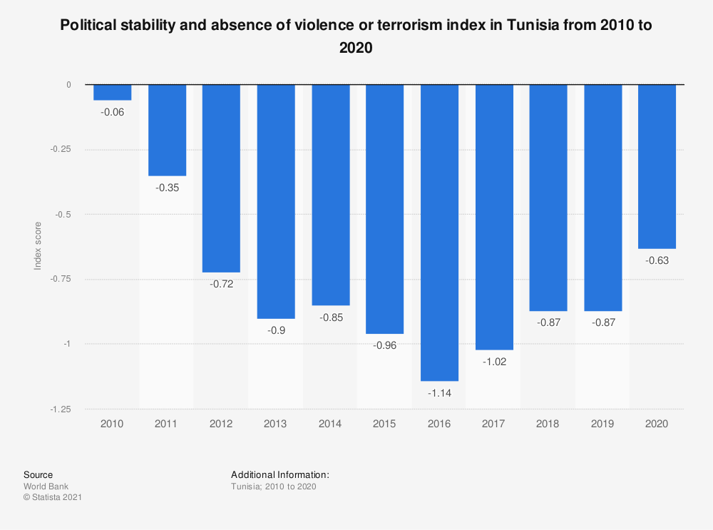 Statistic: Political stability and absence of violence or terrorism index in Tunisia from 2010 to 2019 | Statista
