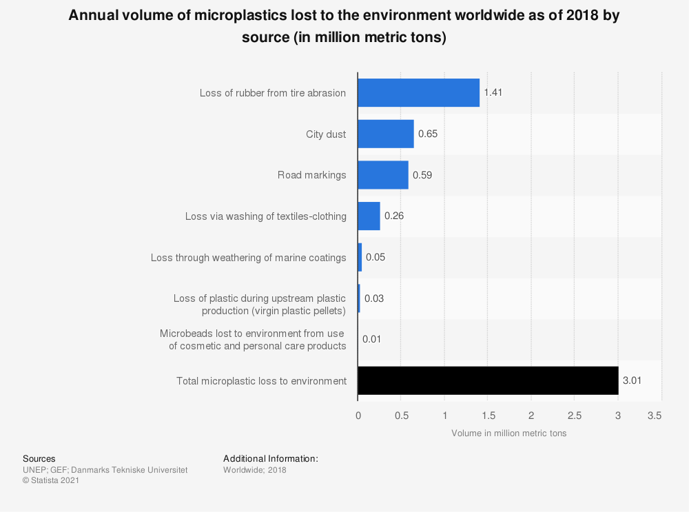 Statistic: Annual volume of microplastics lost to the environment worldwide as of 2018 by source (in million metric tons)   Statista