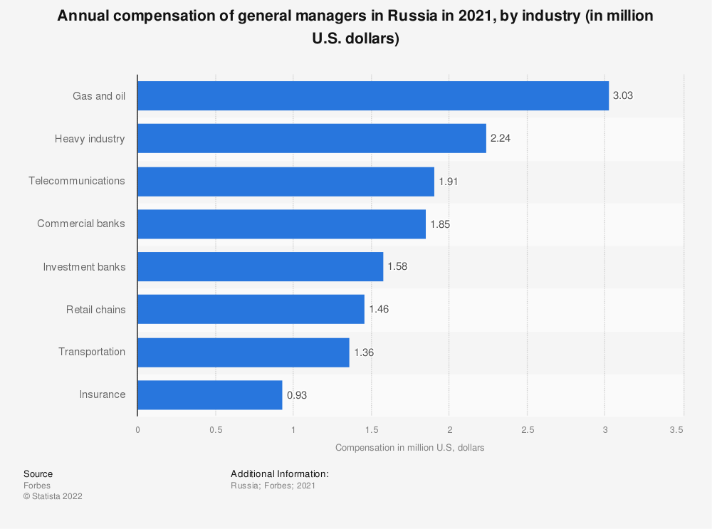 Statistic: Annual compensation of general managers in Russia in 2020, by industry (in million U.S. dollars) | Statista
