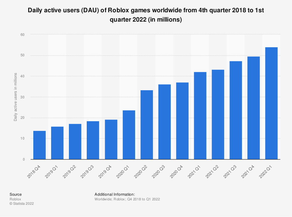 Statistic: Daily active users (DAU) of Roblox games worldwide from 4th quarter 2018 to 1st quarter 2021 (in millions) | Statista
