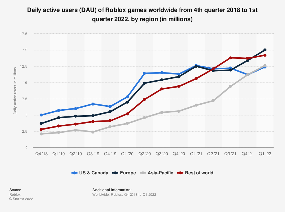 Statistic: Daily active users (DAU) of Roblox games worldwide from 4th quarter 2018 to 3rd quarter 2020, by region (in millions) | Statista