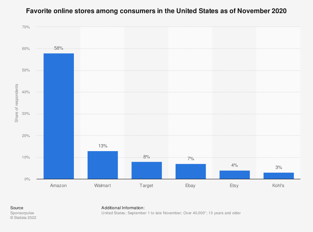Statistic: Favorite online stores among consumers in the United States as of November 2020 | Statista