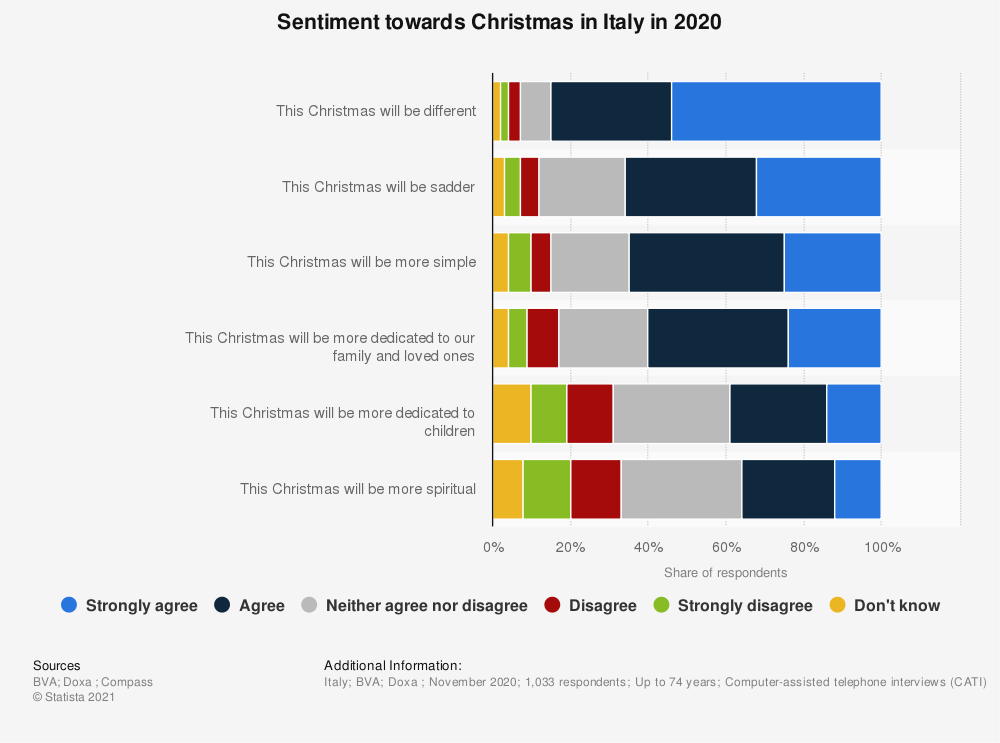 Statistic: Sentiment towards Christmas in Italy in 2020 | Statista