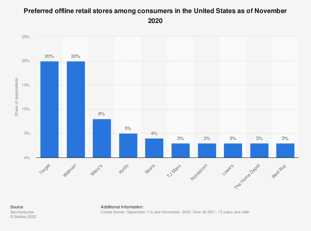 Statistic: Preferred offline retail stores among consumers in the United States as of November 2020 | Statista