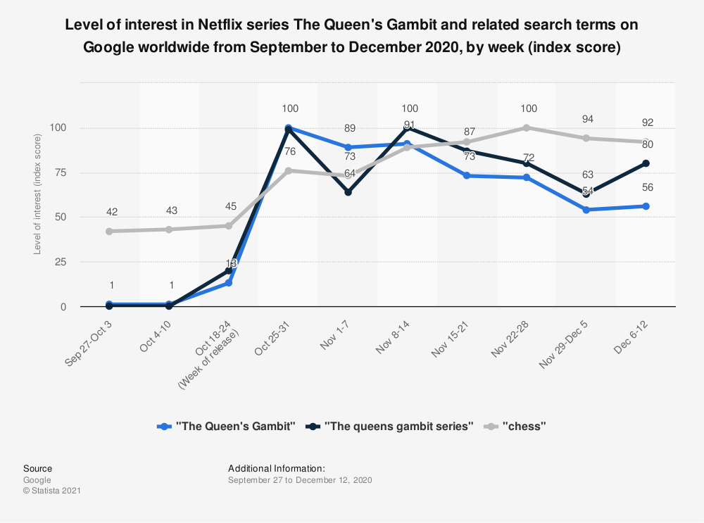 Statistic: Level of interest in Netflix series The Queen's Gambit and related search terms on Google worldwide from September to December 2020, by week (index score) | Statista