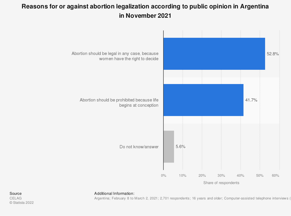 Statistic: Reasons for or against abortion legalization according to public opinion in Argentina in November 2020 | Statista