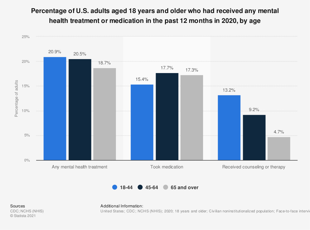 Statistic: Percentage of U.S. adults aged 18 years and older who had received any mental health treatment or medication in the past 12 months in 2019, by age | Statista