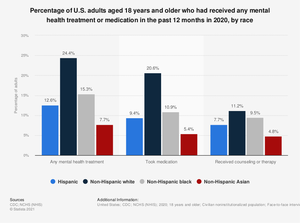 Statistic: Percentage of U.S. adults aged 18 years and older who had received any mental health treatment or medication in the past 12 months in 2019, by race   Statista