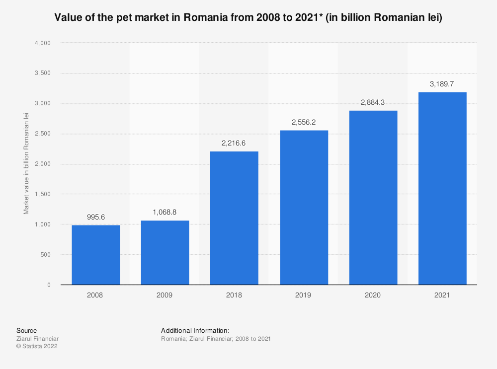 Statistic: Value of the pet market in Romania from 2008 to 2021* (in billion Romanian lei)   Statista