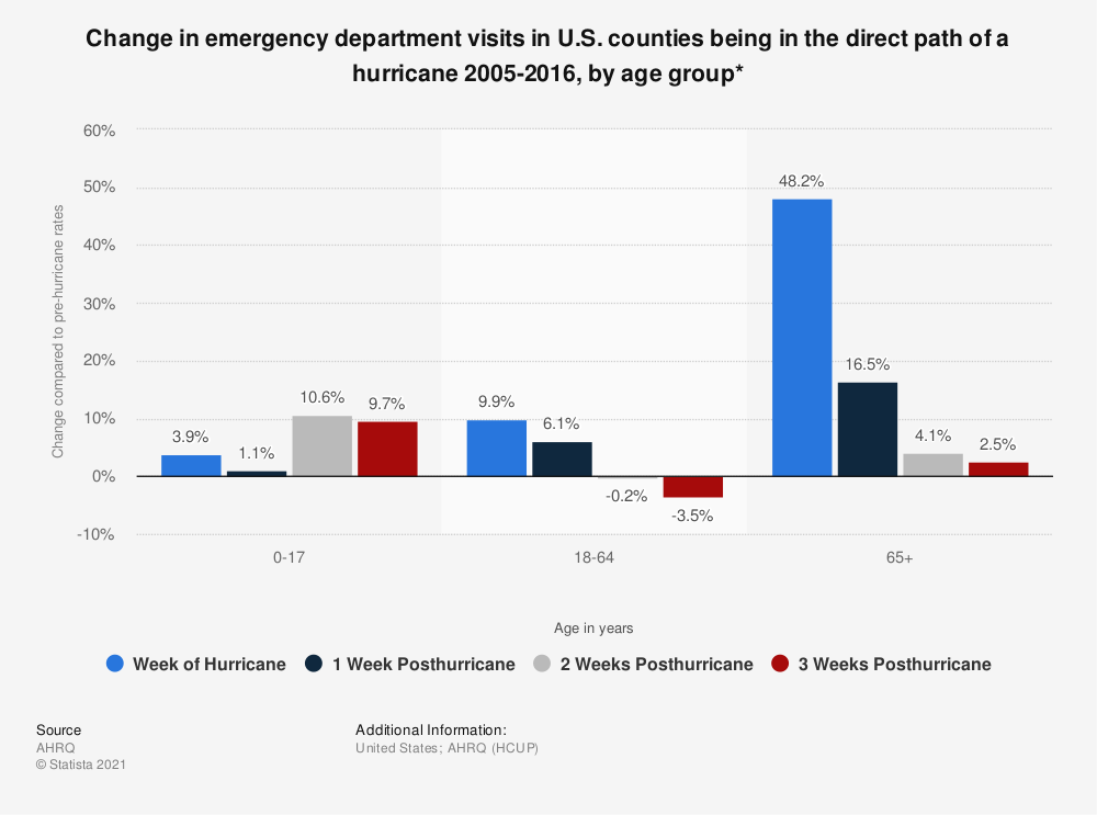 Statistic: Change in emergency department visits in U.S. counties being in the direct path of a hurricane 2005-2016, by age group* | Statista
