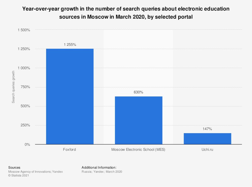 Statistic: Year-over-year growth in the number of search queries about electronic education sources in Moscow in March 2020, by selected portal | Statista