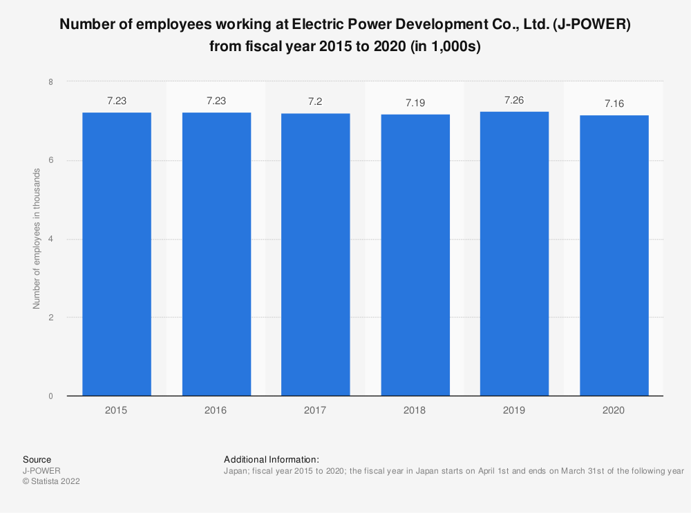 Statistic: Number of employees working at Electric Power Development Co., Ltd. (J-POWER) from fiscal year 2015 to 2019 (in 1,000s) | Statista