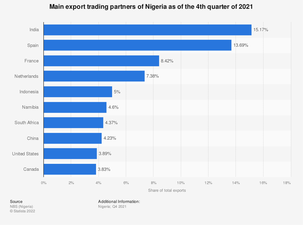 Statistic: Main export trading partners of Nigeria as of the 4th quarter of 2020 | Statista