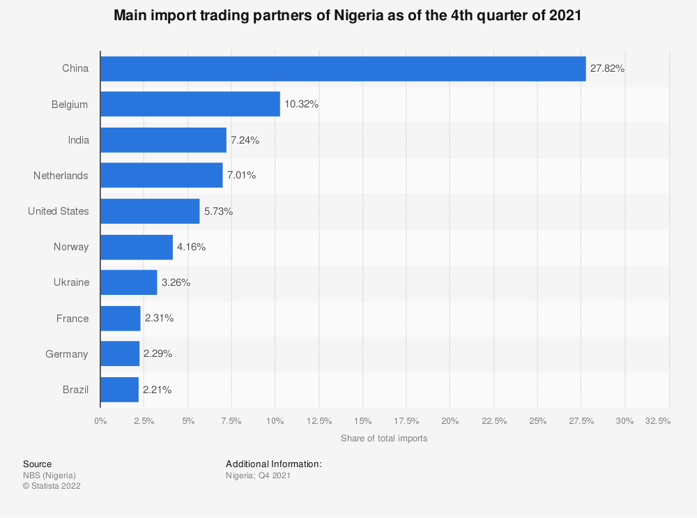 Statistic: Main import trading partners of Nigeria as of the 4th quarter of 2020 | Statista