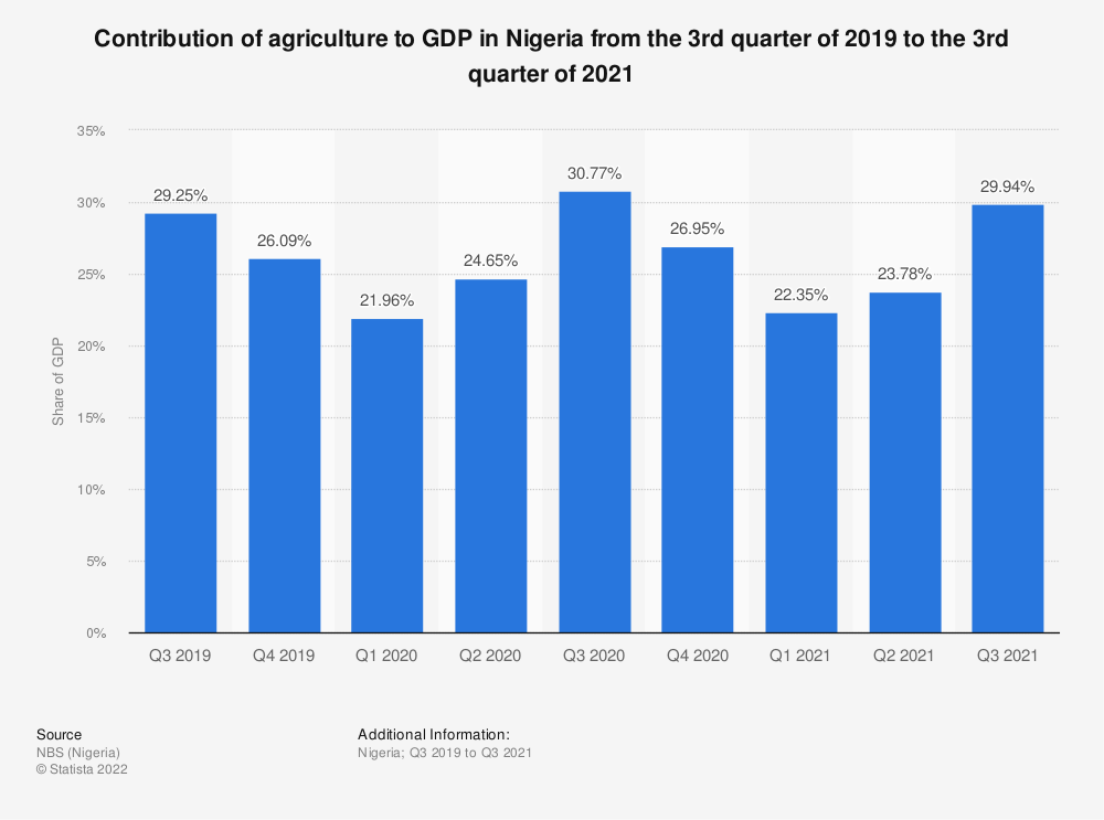 Statistic: Contribution of agriculture to GDP in Nigeria from the 3rd quarter of 2019 to the 4th quarter of 2020 | Statista
