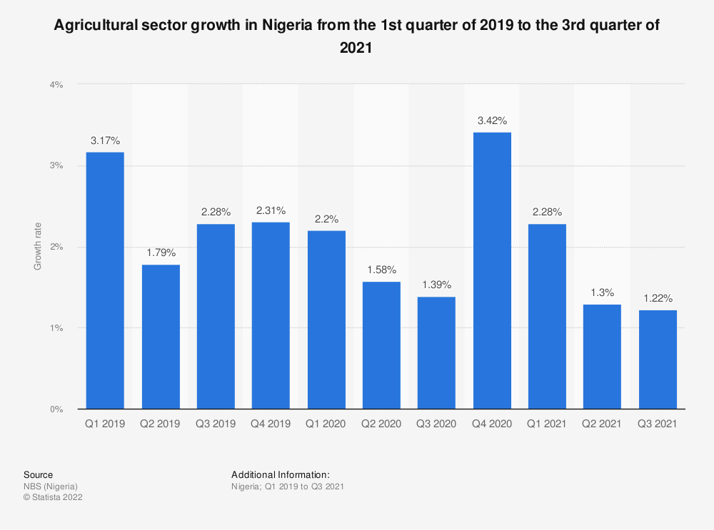 Statistic: Agricultural sector growth in Nigeria from the 1st quarter of 2019 to the 2nd quarter of 2021 | Statista