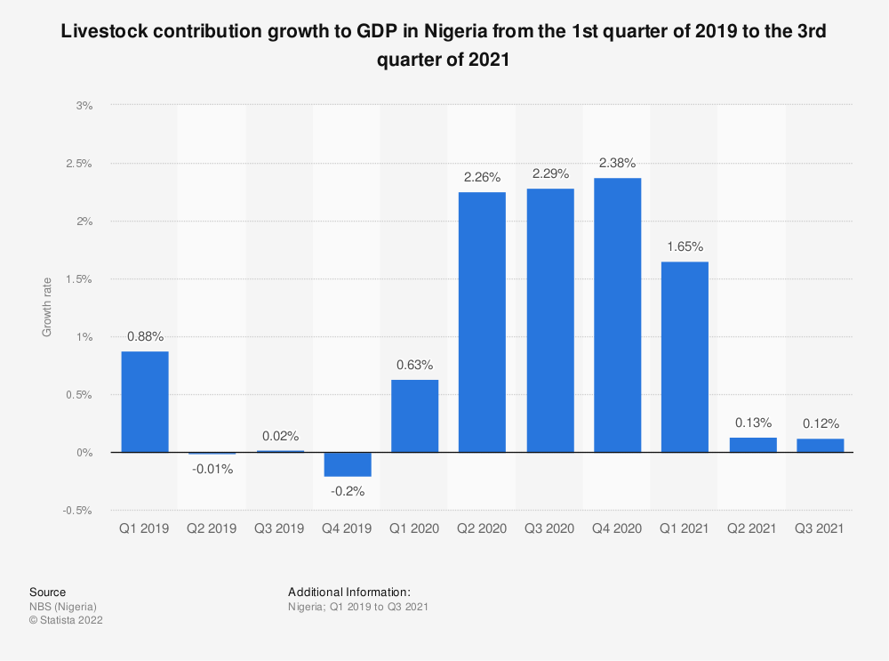 Statistic: Livestock contribution growth to GDP in Nigeria from the 1st quarter of 2019 to the 4th quarter of 2020 | Statista