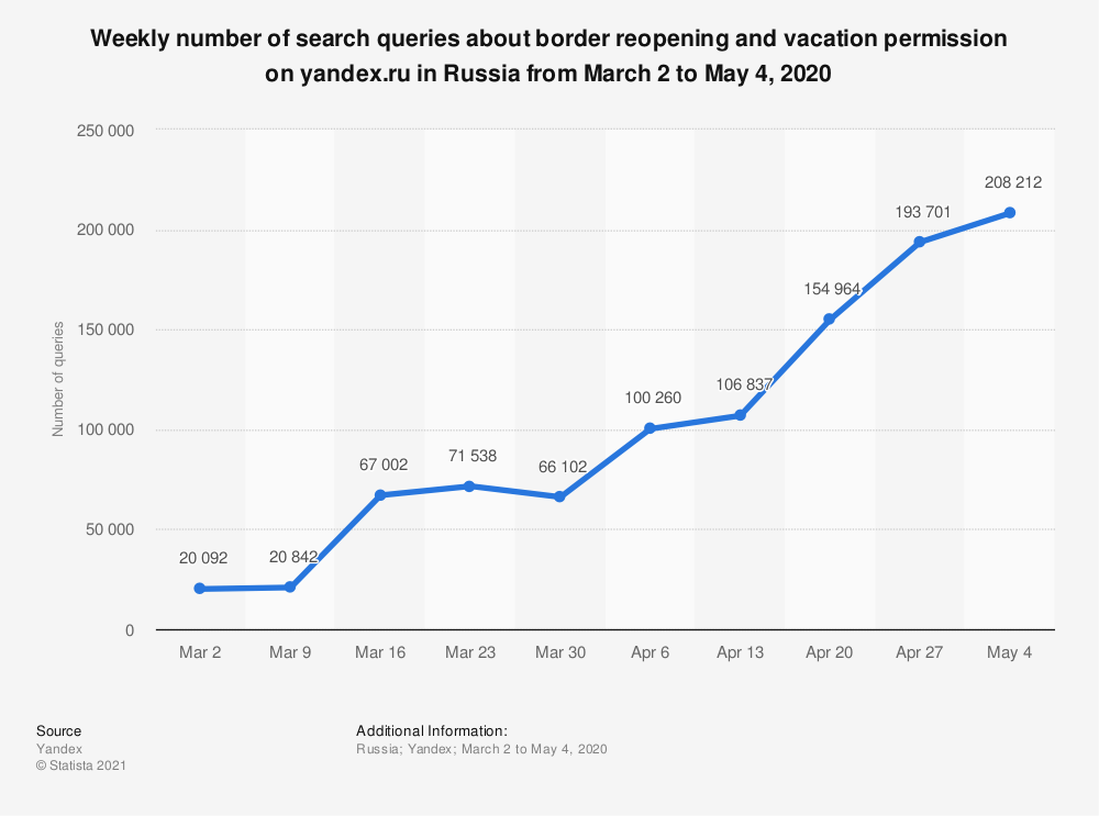 Statistic: Weekly number of search queries about border reopening and vacation permission on yandex.ru in Russia from March 2 to May 4, 2020 | Statista