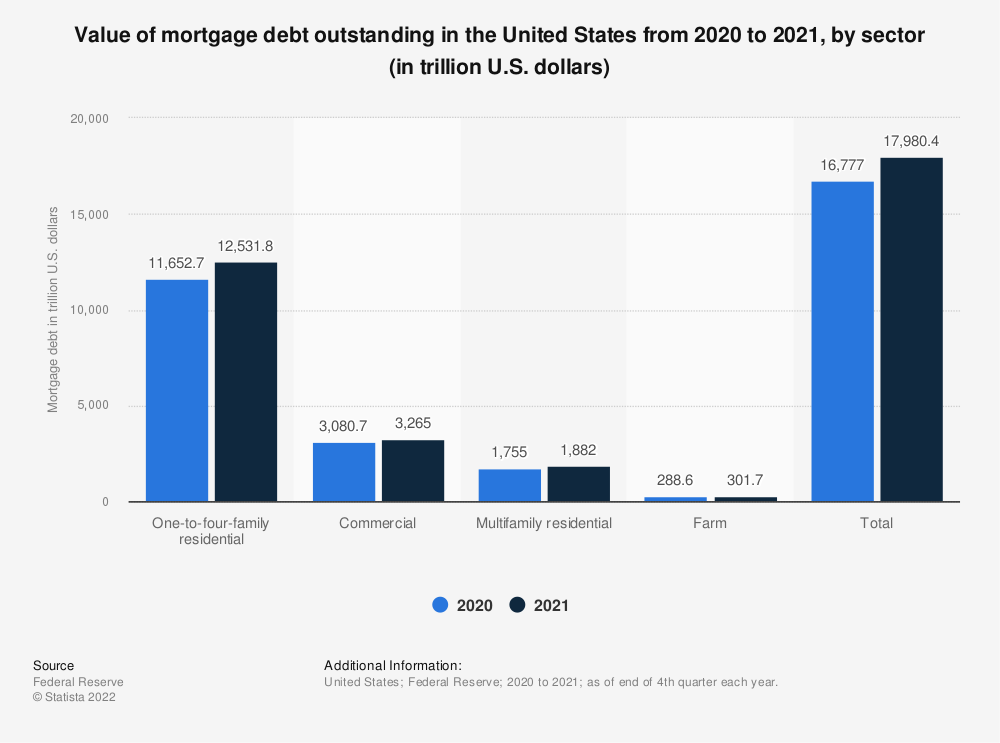 Statistic: Value of mortgage debt outstanding in the United States in the first quarter 2021, by sector (in trillion U.S. dollars)   Statista