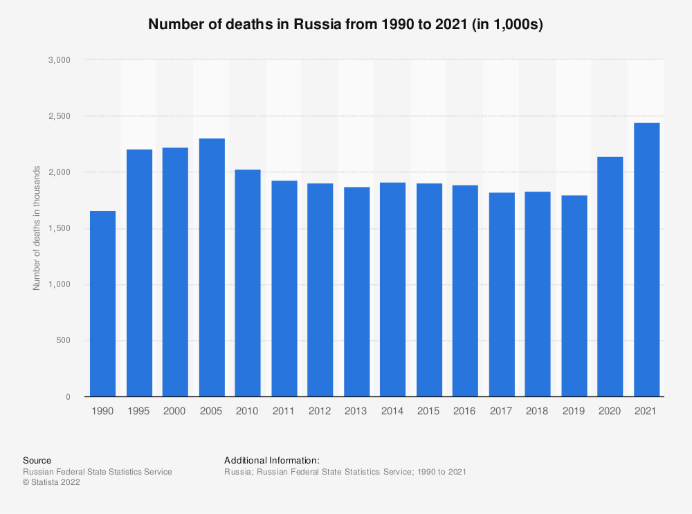 Statistic: Number of deaths in Russia from 1990 to 2020 (in 1,000s)   Statista