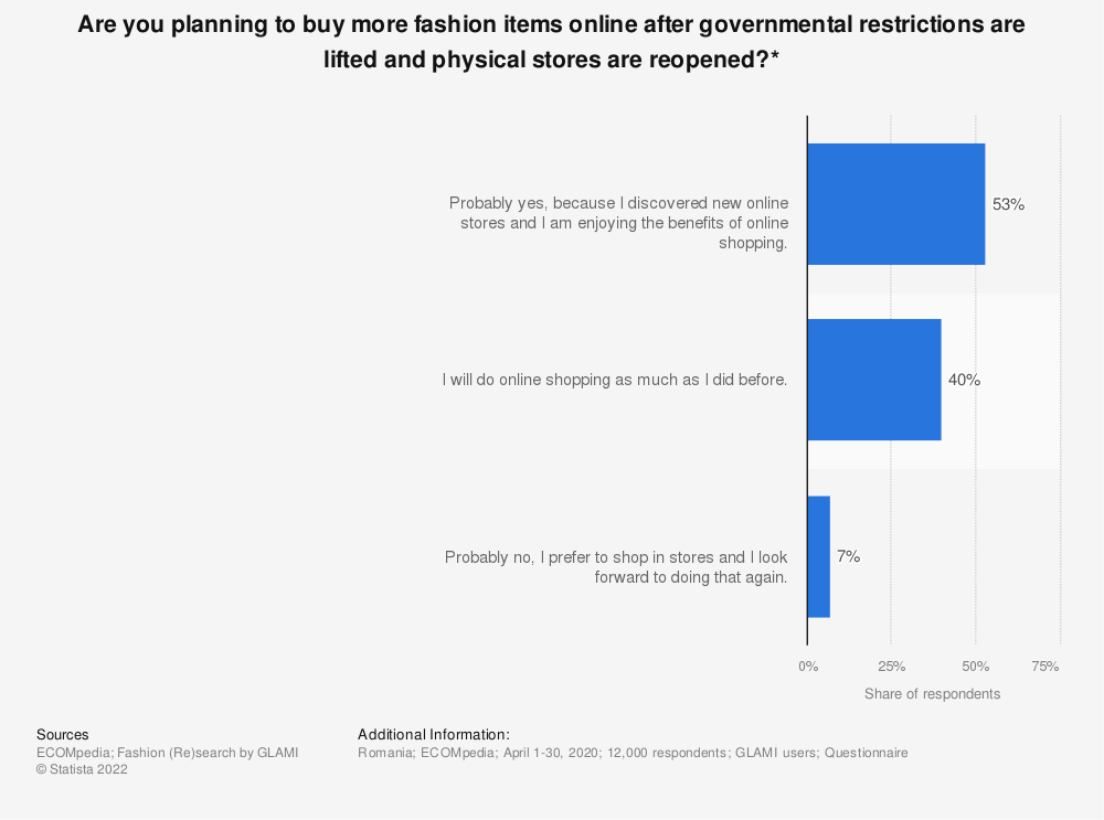 Statistic: Are you planning to buy more fashion items online after governmental restrictions are lifted and physical stores are reopened?* | Statista