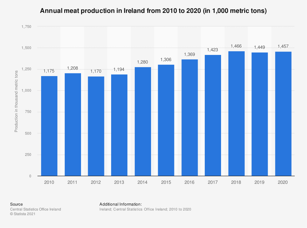 Statistic: Annual meat production in Ireland from 2010 to 2019 (in 1,000 tons)   Statista