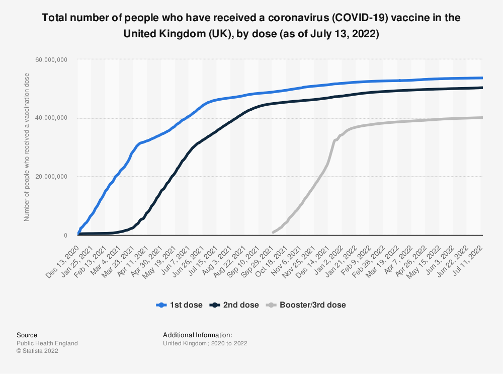 Statistic: Total number of people who have received a coronavirus (COVID-19) vaccination in the United Kingdom (UK), by dose (as of March 25, 2021) | Statista