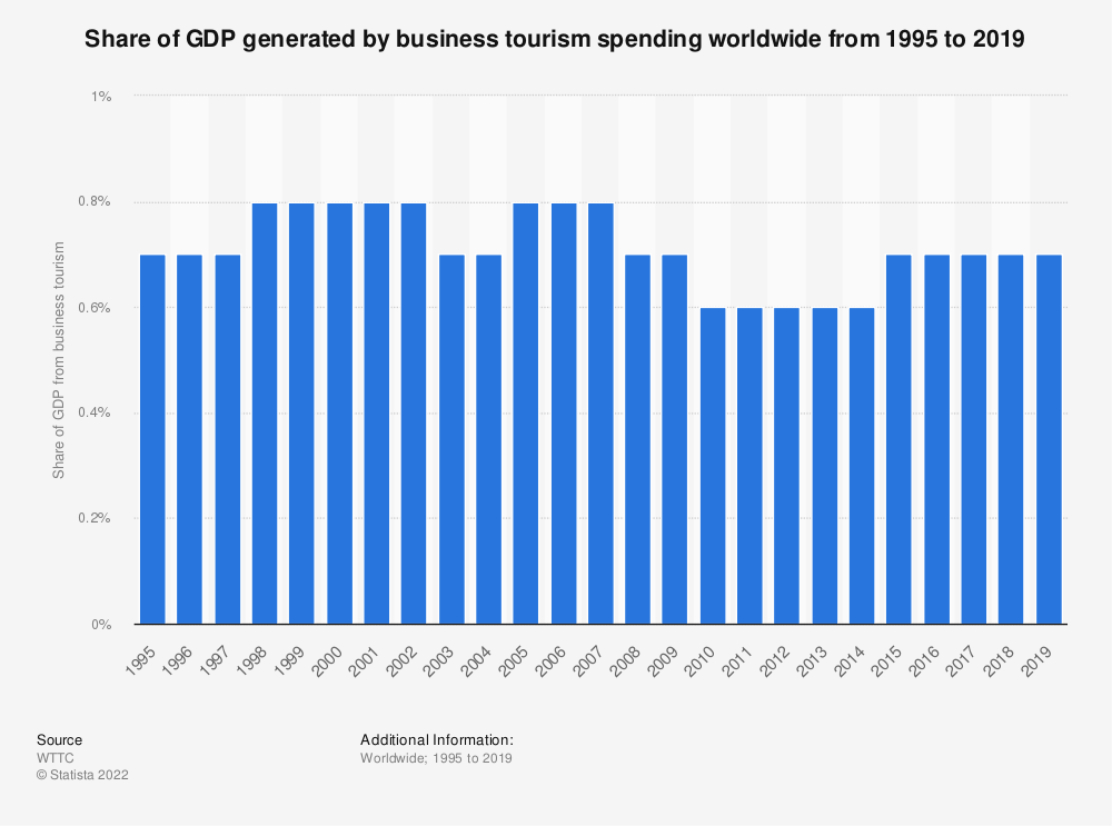 Statistic: Share of GDP generated by business tourism spending worldwide from 1995 to 2019 | Statista
