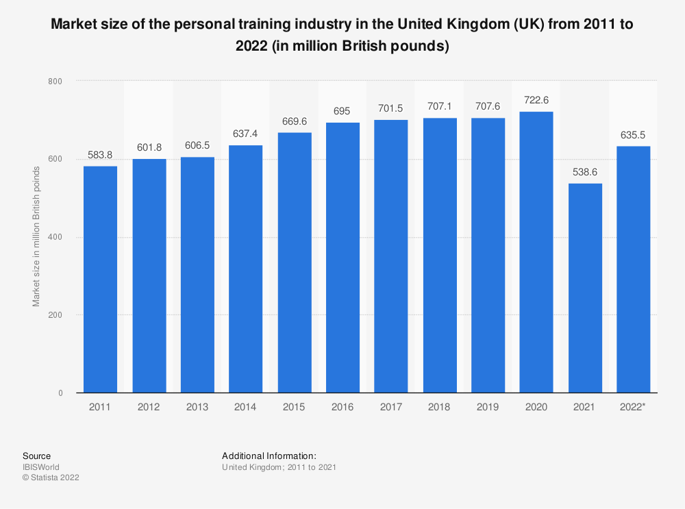 Statistic: Market size of the personal training industry in the United Kingdom (UK) from 2011 to 2021 (in million British pounds)  | Statista