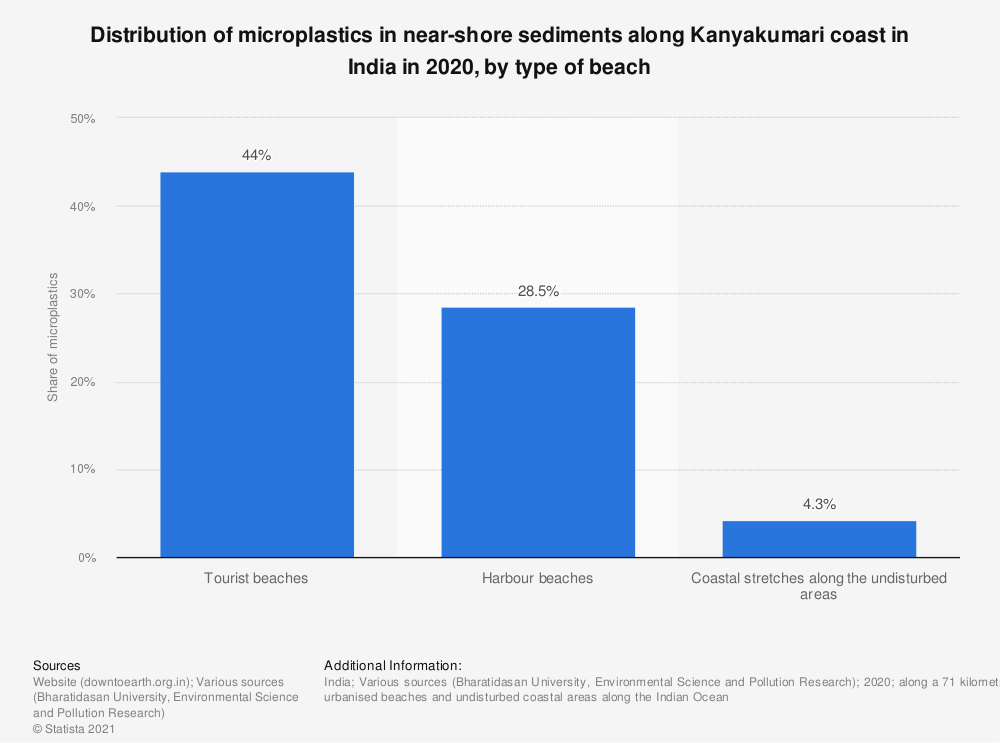 Statistic: Distribution of microplastics in near-shore sediments along Kanyakumari coast in India in 2020, by type of beach   Statista