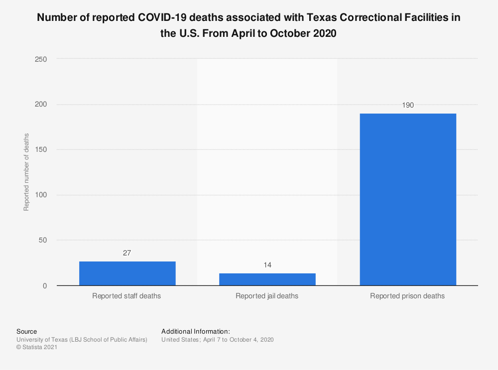 Statistic: Number of reported COVID-19 deaths associated with Texas Correctional Facilities in the U.S. From April to October 2020   Statista