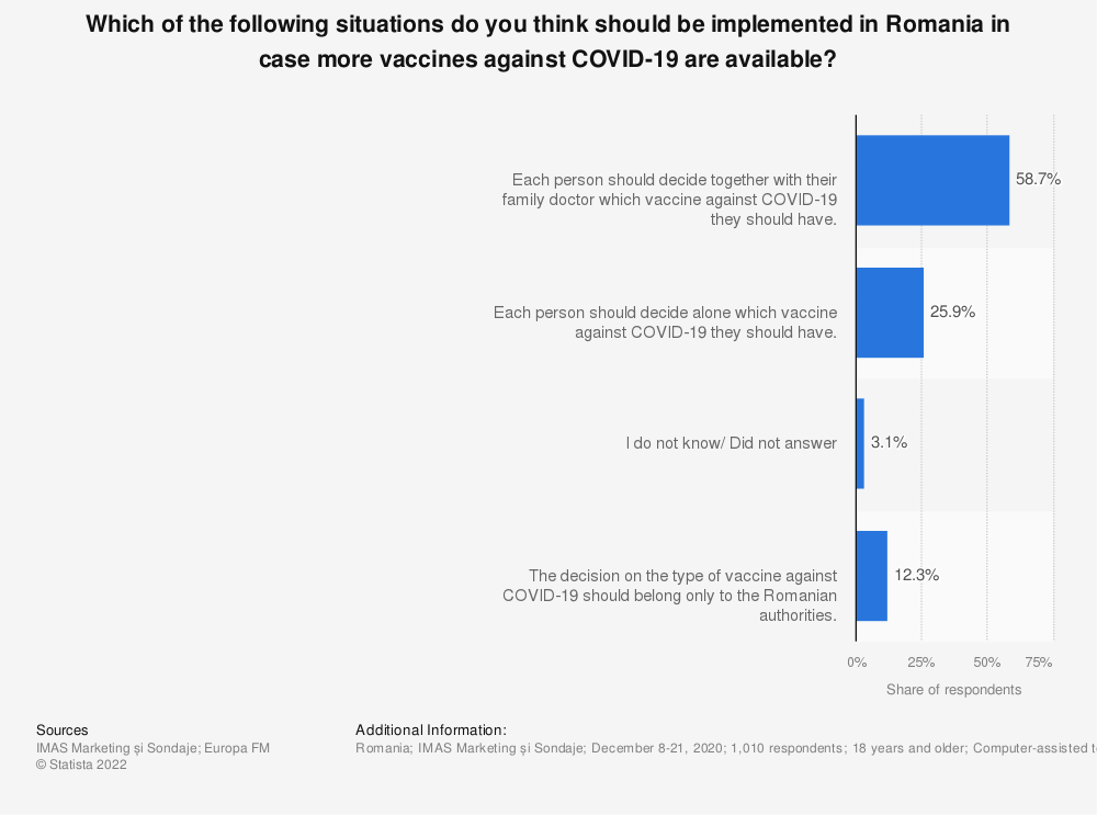 Statistic: Which of the following situations do you think should be implemented in Romania in case more vaccines against COVID-19 are available? | Statista
