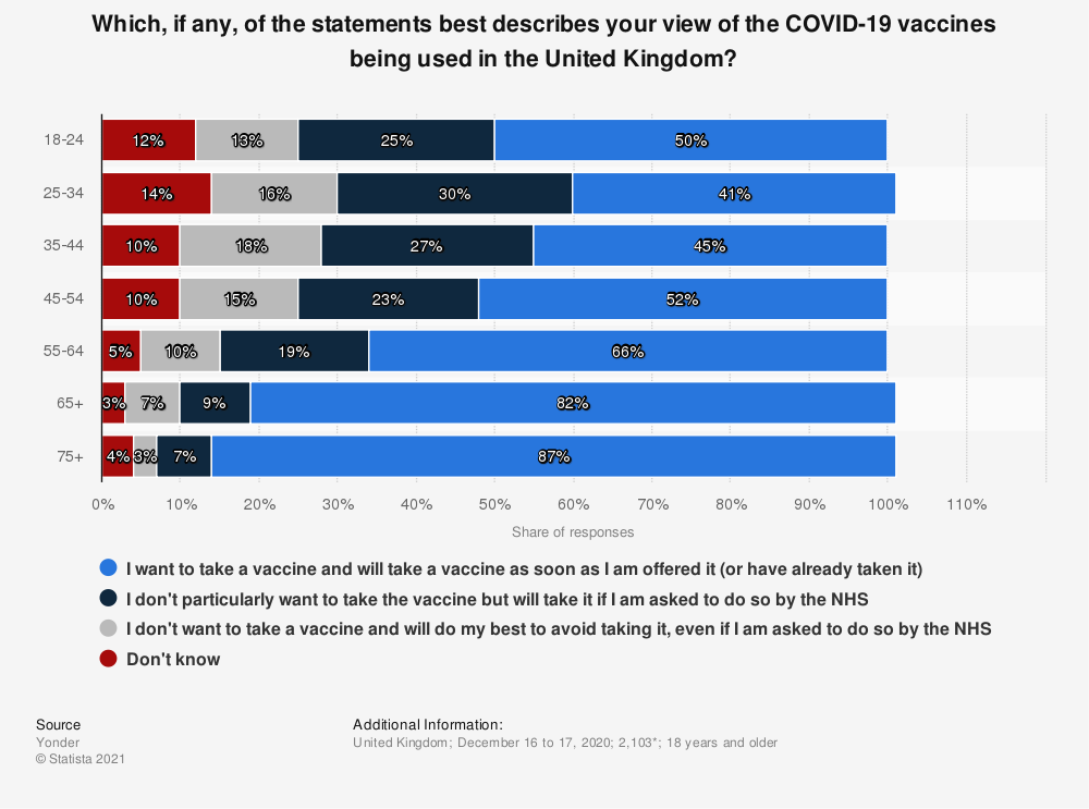 Statistic: Which, if any, of the statements best describes your view of the COVID-19 vaccines being used in the United Kingdom? | Statista