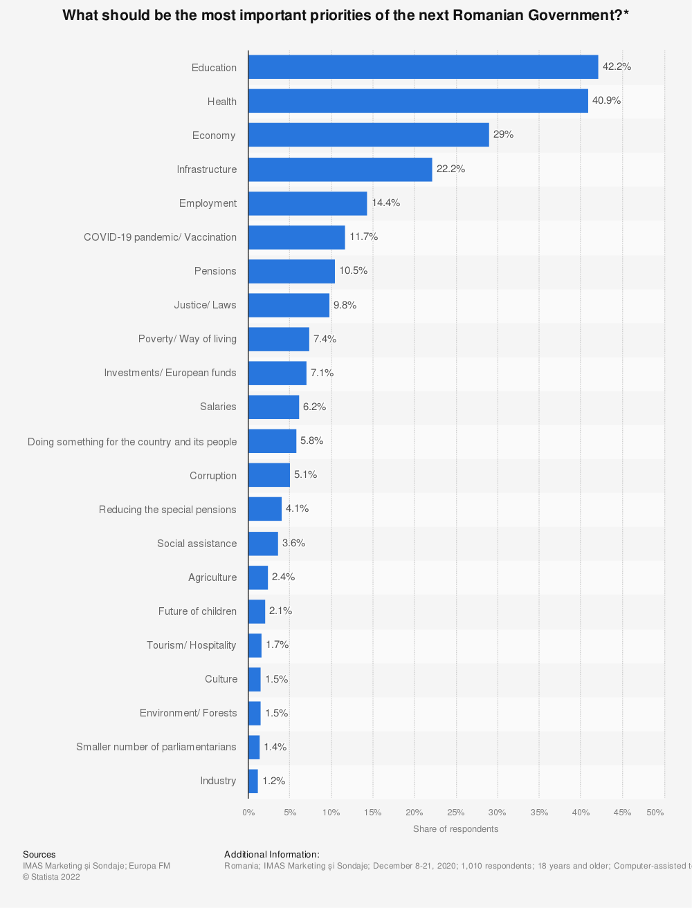Statistic: What should be the most important priorities of the next Romanian Government?* | Statista