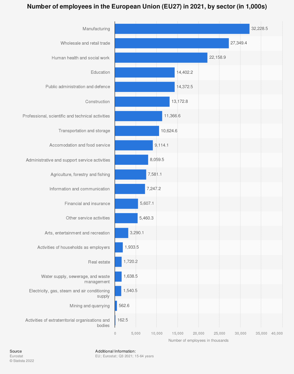 Statistic: Number of employees in the European Union (EU27) and United Kingdom as of 3rd quarter 2020 (in 1,000s), by sector | Statista