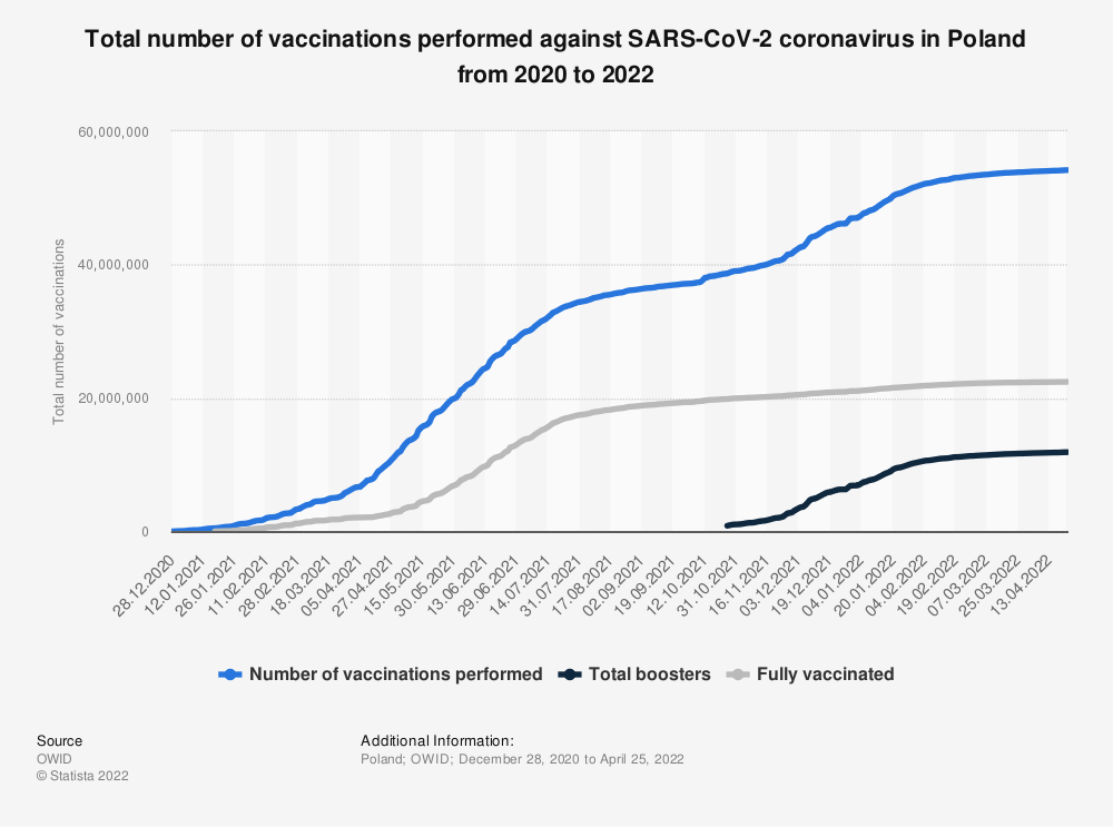 Statistic: Total number of vaccinations performed against SARS-CoV-2 coronavirus in Poland from 2020 to 2021 | Statista