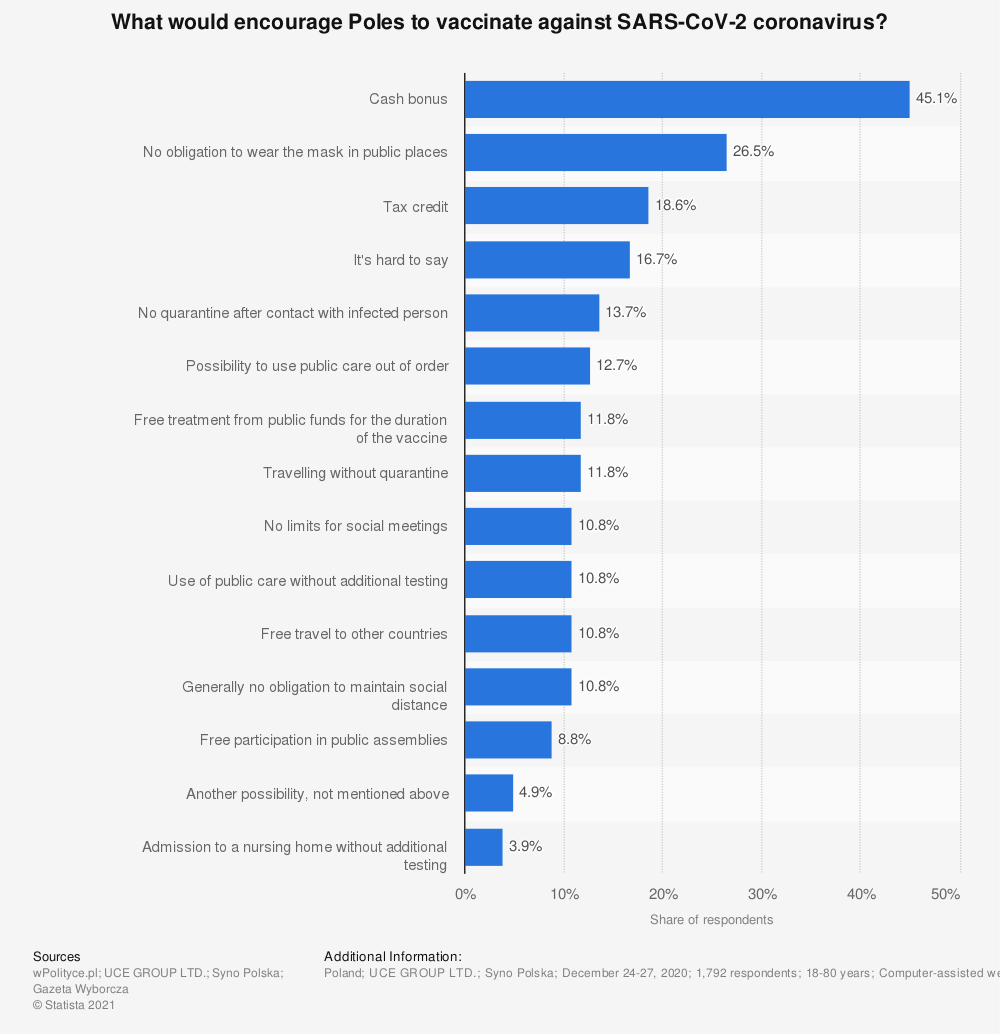 Statistic: What would encourage Poles to vaccinate against SARS-CoV-2 coronavirus? | Statista