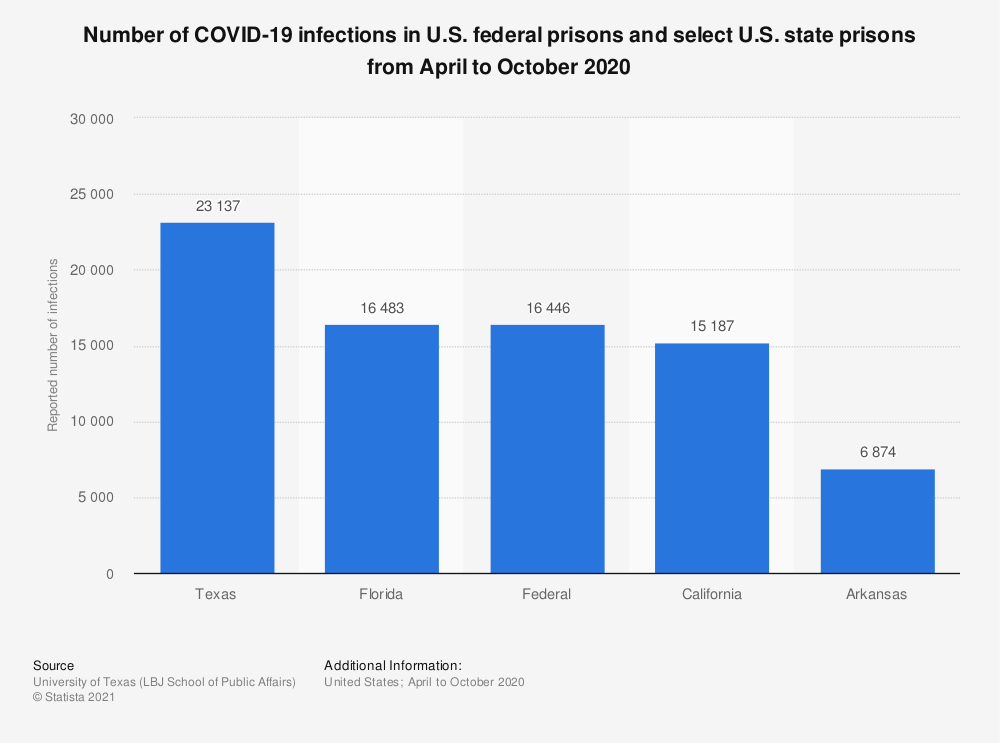Statistic: Number of COVID-19 infections in U.S. federal prisons and select U.S. state prisons from April to October 2020 | Statista