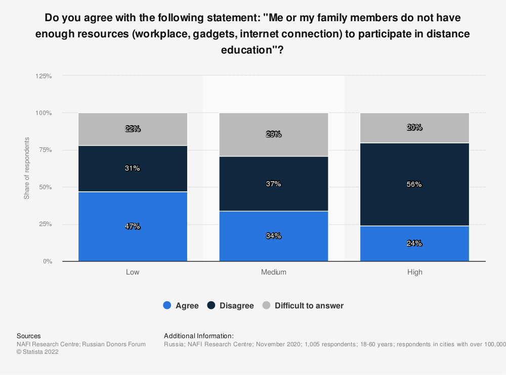 """Statistic: Do you agree with the following statement: """"Me or my family members do not have enough resources (workplace, gadgets, internet connection) to participate in distance education""""?   Statista"""