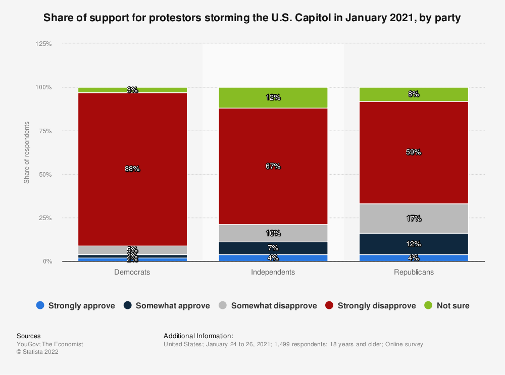 Statistic: Share of support for protestors storming the U.S. Capitol in January 2021, by party | Statista