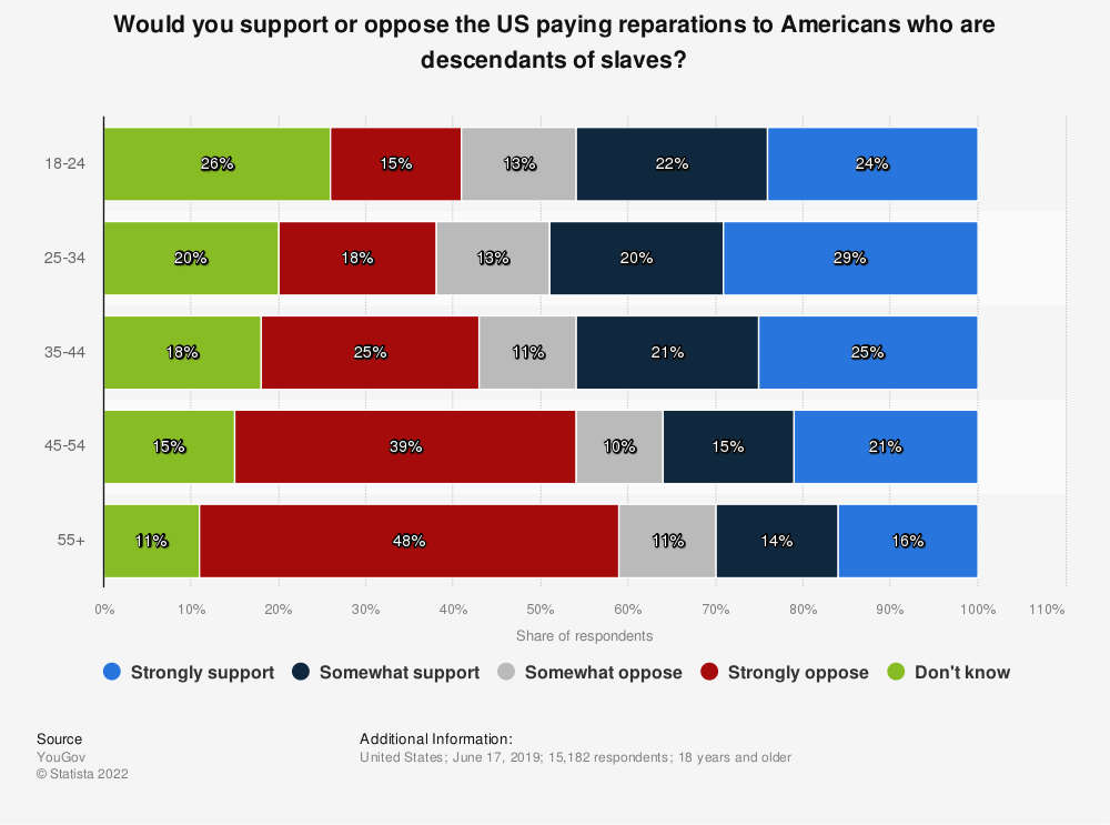 Statistic: Would you support or oppose the US paying reparations to Americans who are descendants of slaves?   Statista