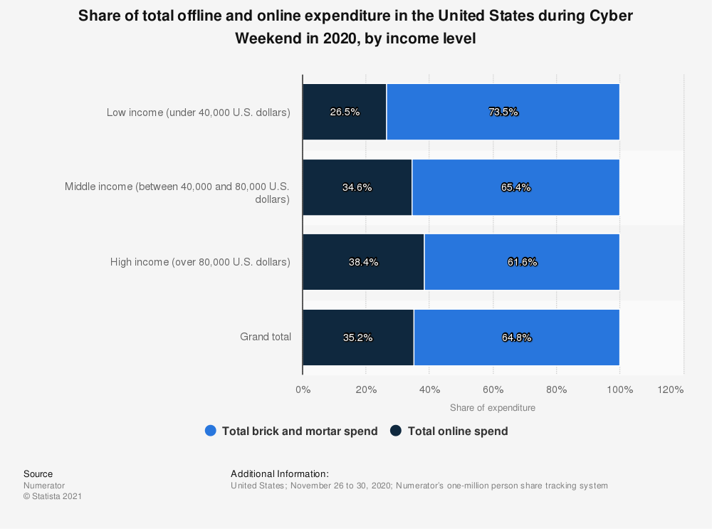 Statistic: Share of total offline and online expenditure in the United States during Cyber Weekend in 2020, by income level | Statista