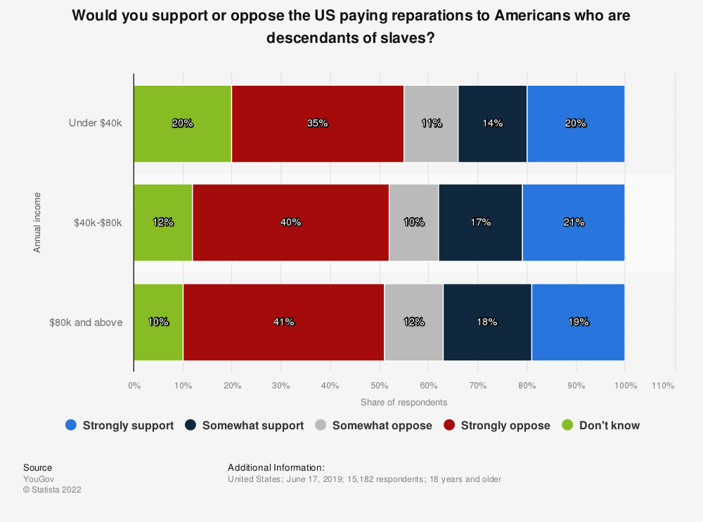 Statistic: Would you support or oppose the US paying reparations to Americans who are descendants of slaves? | Statista