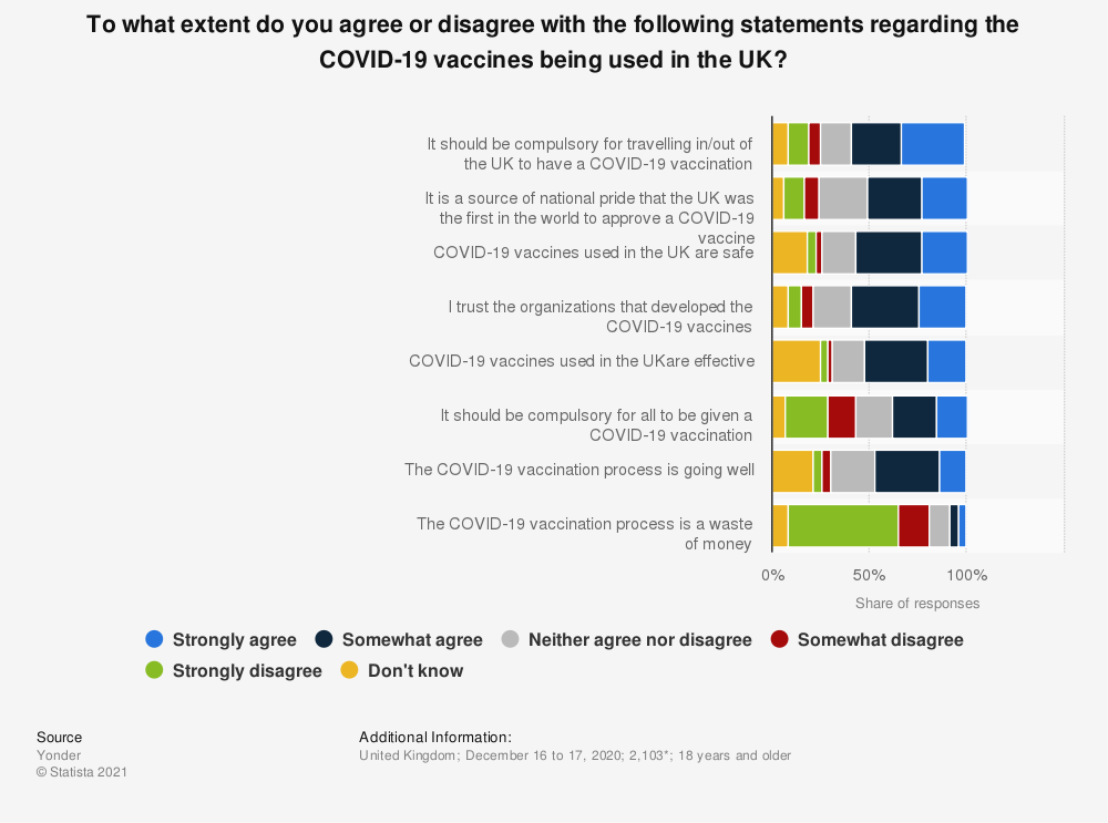 Statistic: To what extent do you agree or disagree with the following statements regarding the COVID-19 vaccines being used in the UK? | Statista