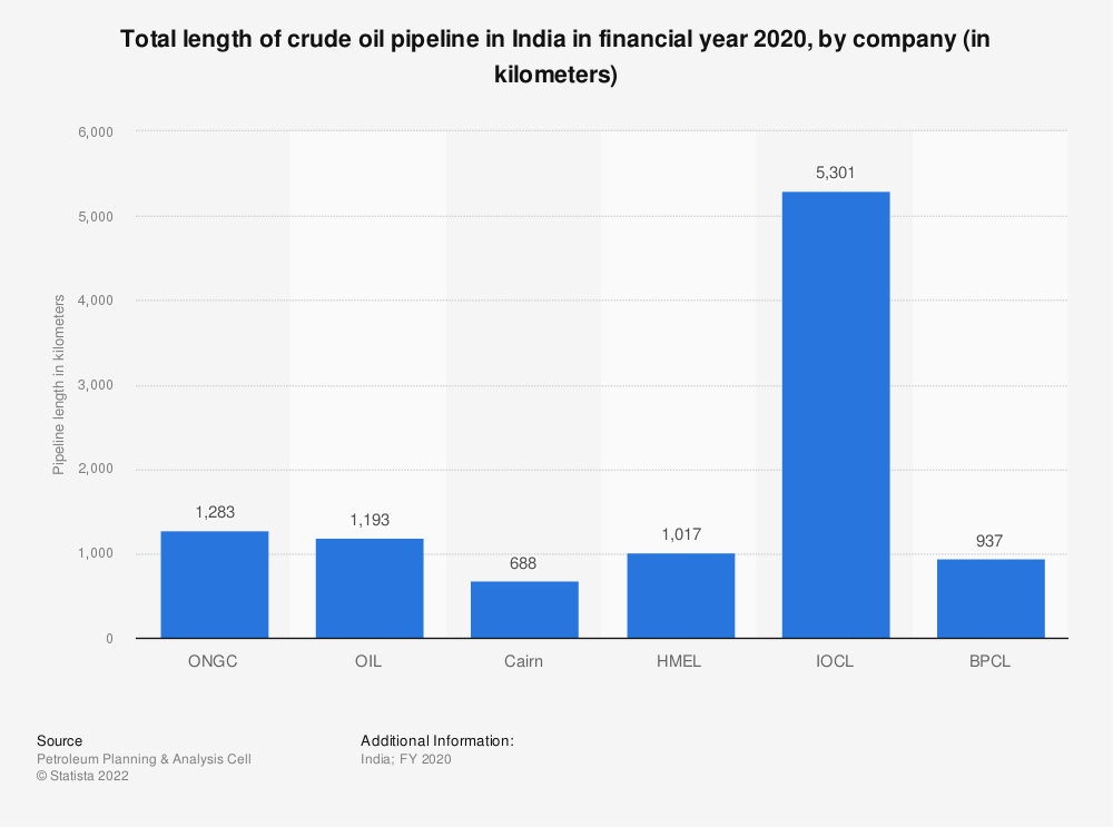 Statistic: Total length of crude oil pipeline in India in financial year 2020, by company (in kilometers) | Statista