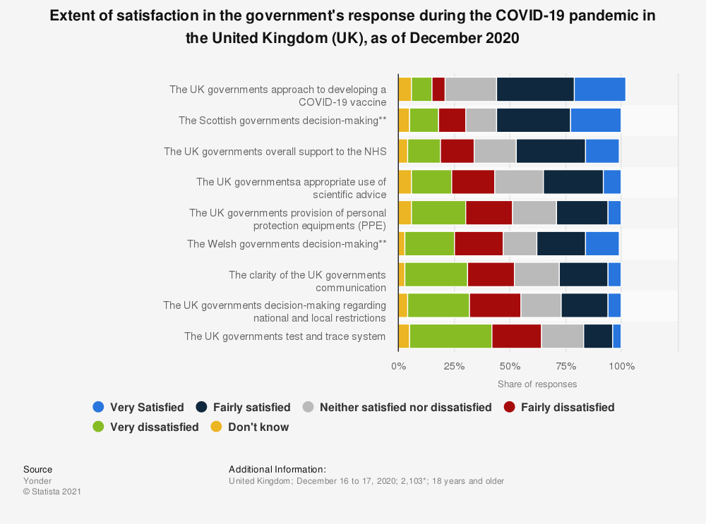 Statistic: Extent of satisfaction in the government's response during the COVID-19 pandemic in the United Kingdom (UK), as of December 2020 | Statista