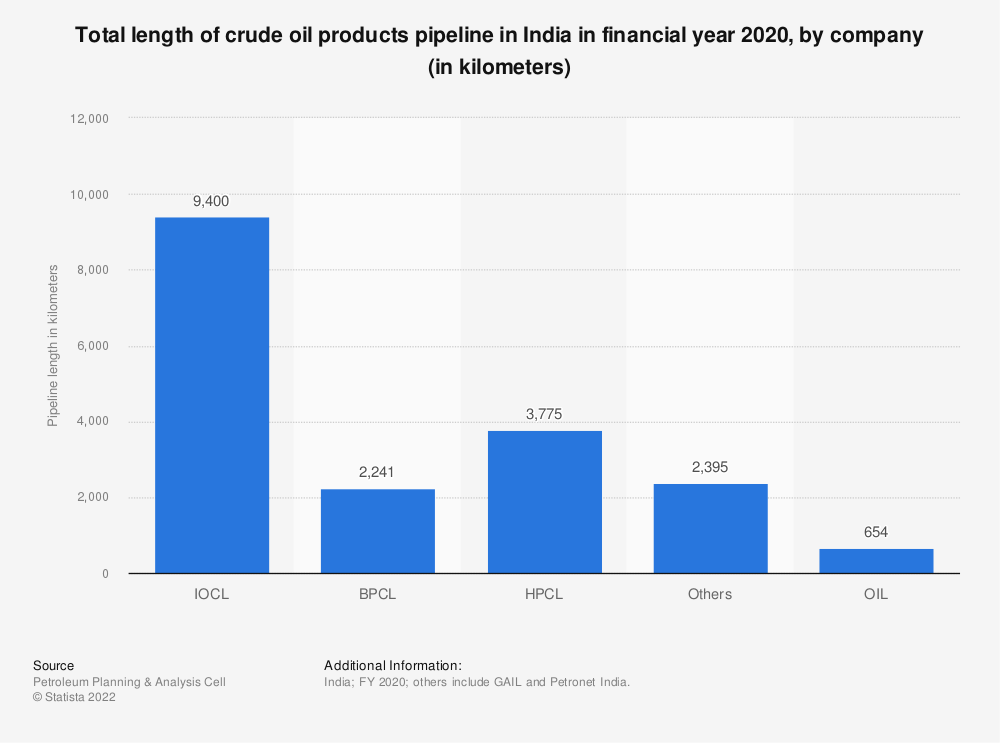 Statistic: Total length of crude oil products pipeline in India in financial year 2020, by company (in kilometers)   Statista