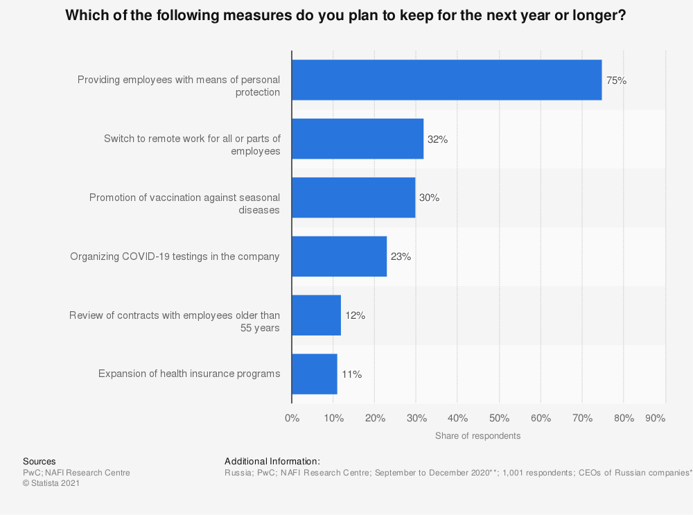 Statistic: Which of the following measures do you plan to keep for the next year or longer? | Statista