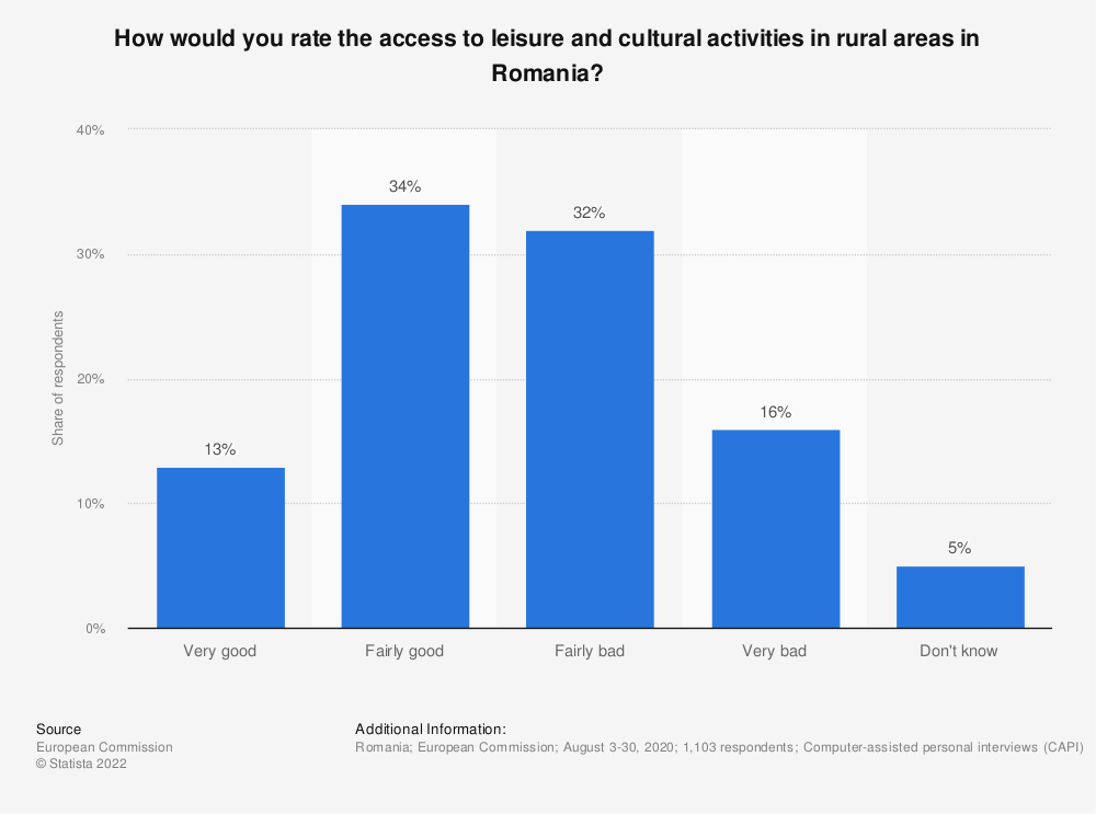 Statistic: How would you rate the access to leisure and cultural activities in rural areas in Romania? | Statista